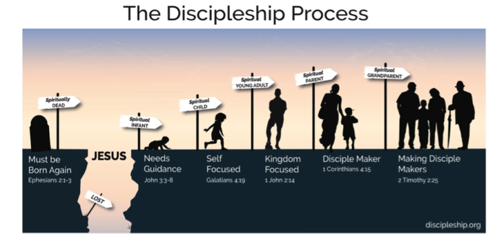 Become a Level 5 Disciple Maker
