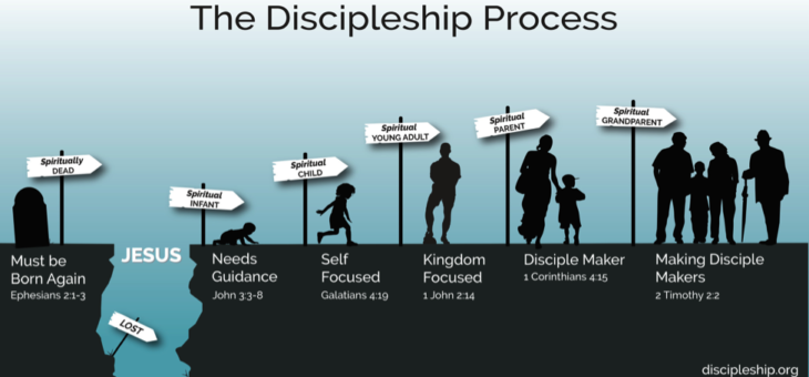 A Discipleship Process to Help You Make Disciples